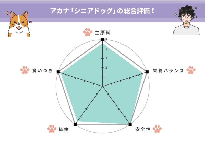 一目で分かる、アカナ【シニアドッグ】の評価!