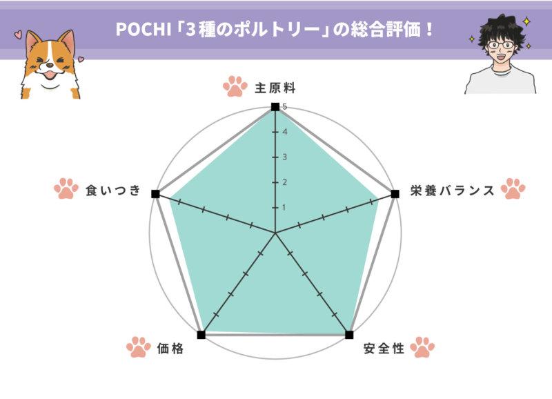 一目で分かる、POCHI【3種のポルトリー】の評価!