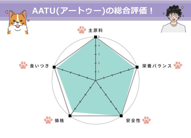 一目で分かる、AATU(アートゥー)【チキン】の評価!